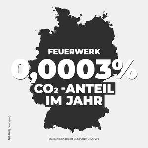 Feuerwerk 0,0003 Prozent CO2 Anteil.jpg